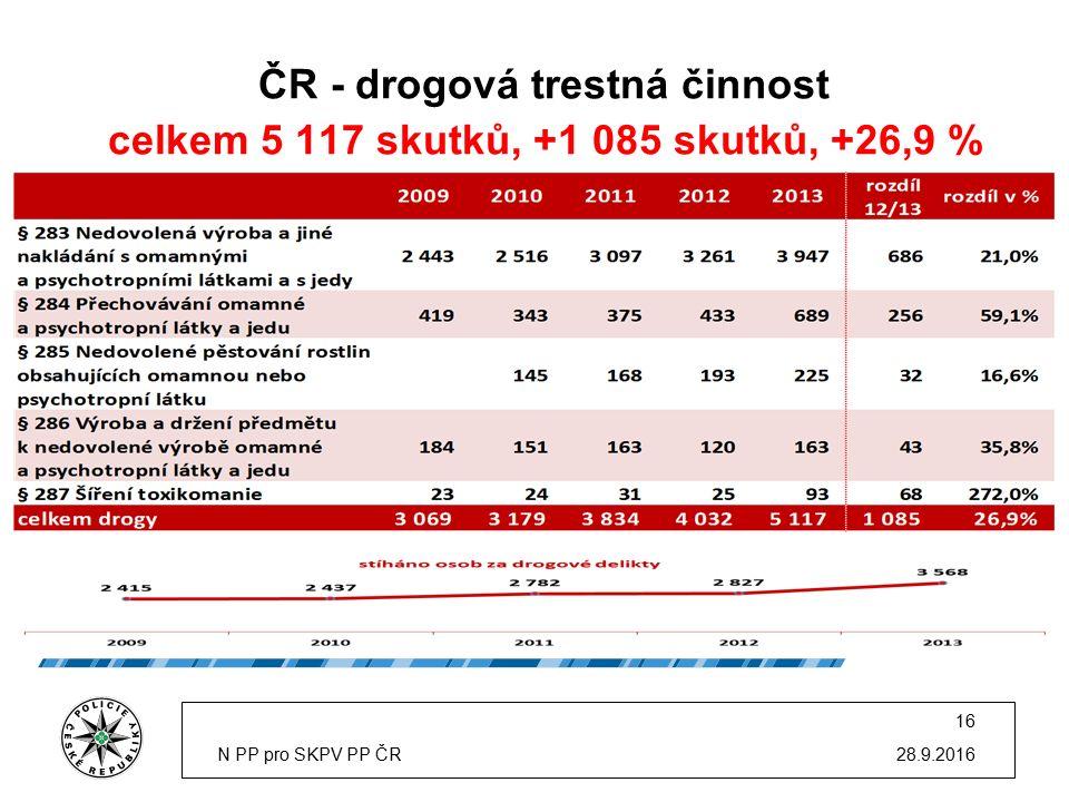 ČR - drogová trestná činnost celkem 5 117 skutků, +1 085 skutků, +26,9 % 28.9.2016N PP pro SKPV PP ČR 16