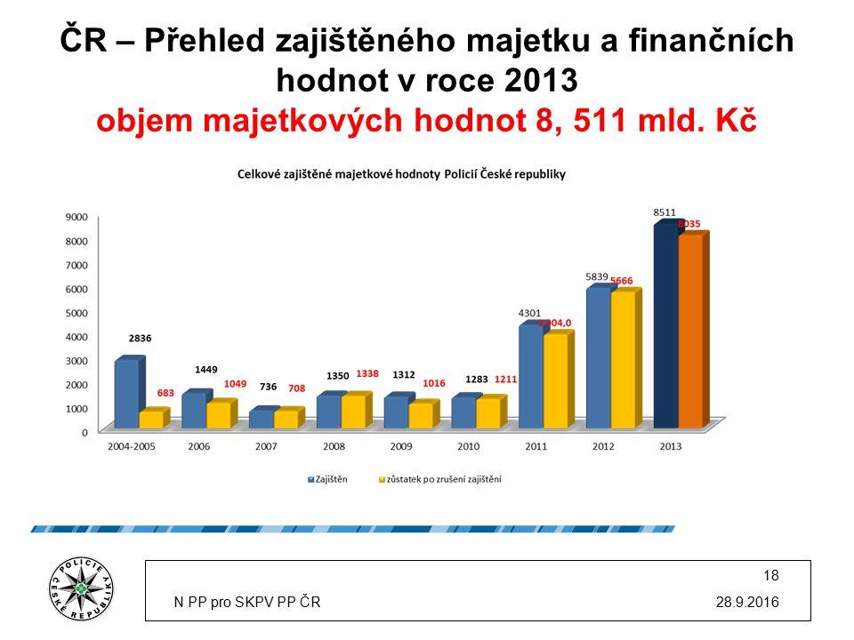 ČR – Přehled zajištěného majetku a finančních hodnot v roce 2013 objem majetkových hodnot 8, 511 mld.