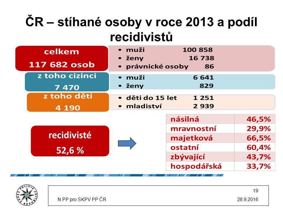 ČR – stíhané osoby v roce 2013 a podíl recidivistů 28.9.2016N PP pro SKPV PP ČR 19