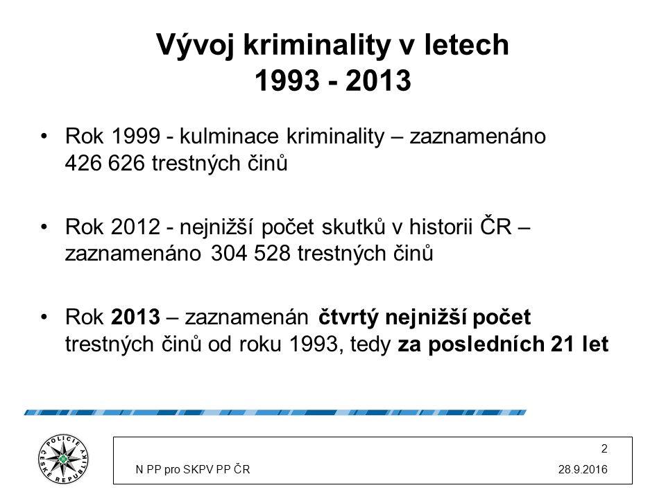 Vývoj kriminality v letech 1993 - 2013 Rok 1999 - kulminace kriminality – zaznamenáno 426 626 trestných činů Rok 2012 - nejnižší počet skutků v historii ČR – zaznamenáno 304 528 trestných činů Rok 2013 – zaznamenán čtvrtý nejnižší počet trestných činů od roku 1993, tedy za posledních 21 let 28.9.2016N PP pro SKPV PP ČR 2