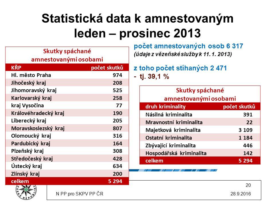 Statistická data k amnestovaným leden – prosinec 2013 28.9.2016N PP pro SKPV PP ČR 20 Skutky spáchané amnestovanými osobami KŘPpočet skutků Hl.