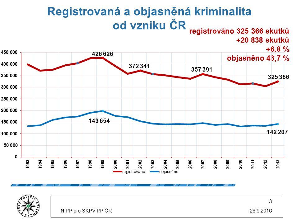 28.9.2016N PP pro SKPV PP ČR 3 Registrovaná a objasněná kriminalita od vzniku ČR registrováno 325 366 skutků +20 838 skutků +6,8 % objasněno 43,7 %