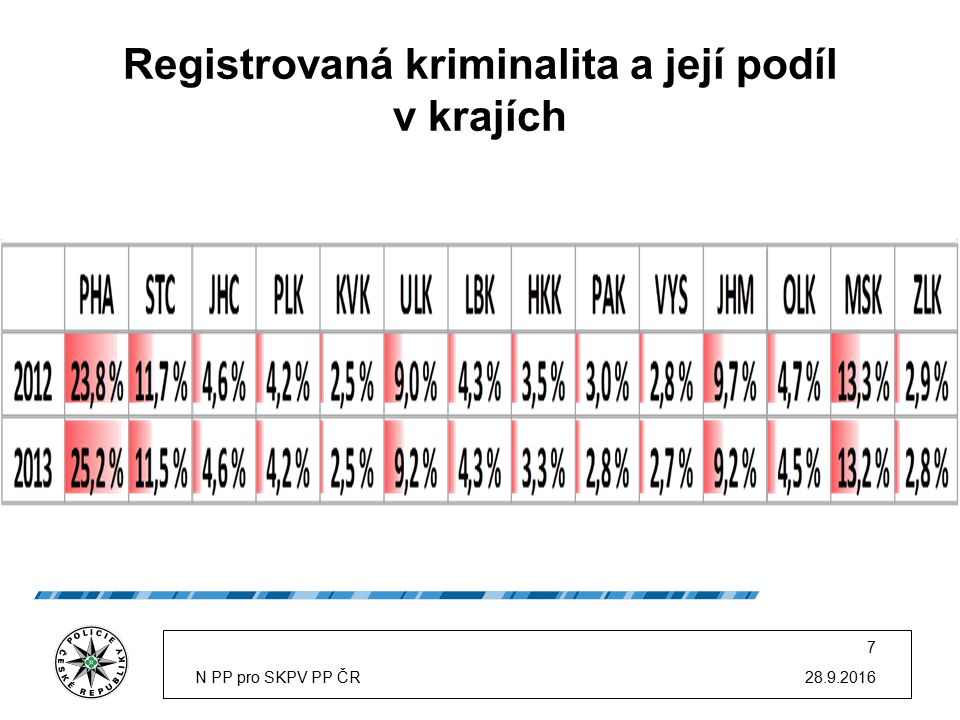 Registrovaná kriminalita a její podíl v krajích 28.9.2016N PP pro SKPV PP ČR 7