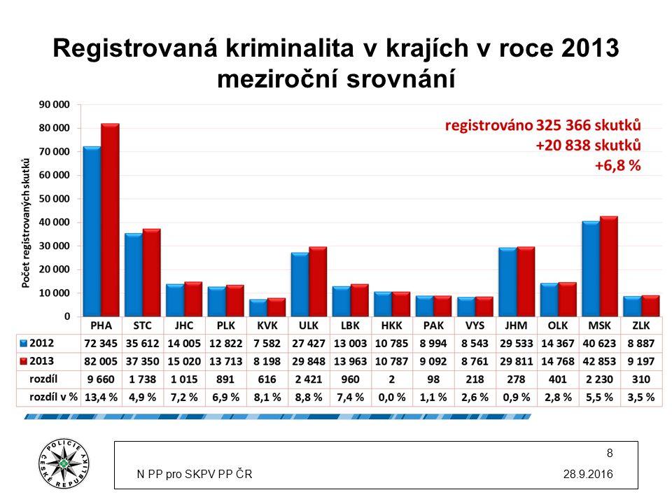 Registrovaná kriminalita v krajích v roce 2013 meziroční srovnání 28.9.2016N PP pro SKPV PP ČR 8