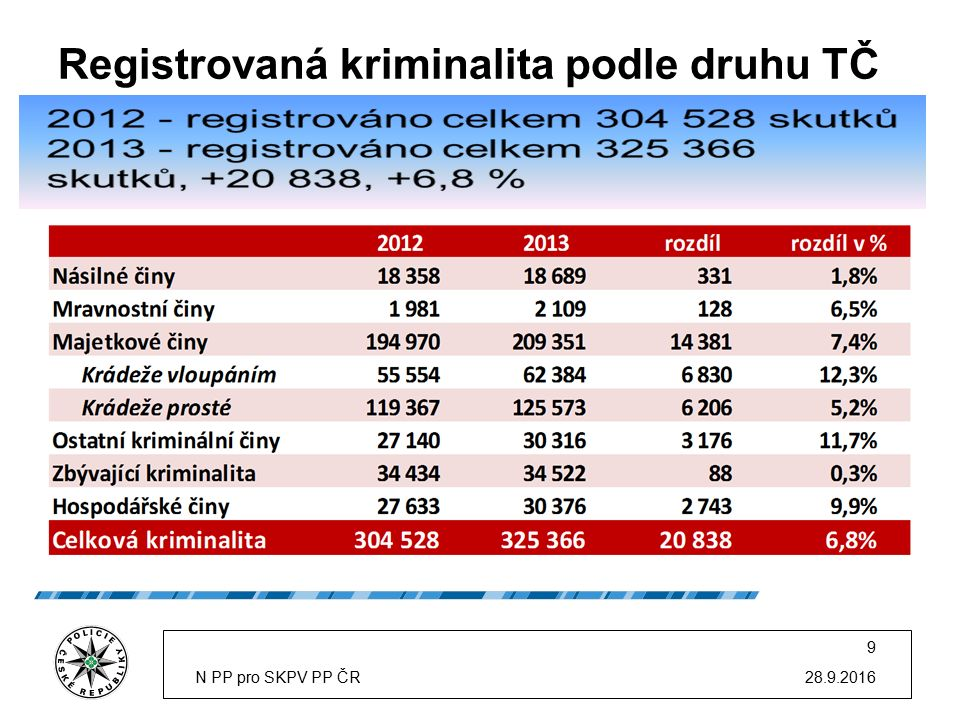 Registrovaná kriminalita podle druhu TČ 28.9.2016N PP pro SKPV PP ČR 9