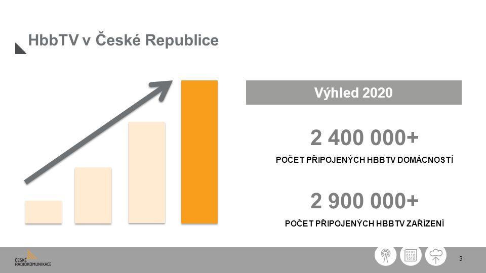 3 HbbTV v České Republice 2 400 000+ POČET PŘIPOJENÝCH HBBTV DOMÁCNOSTÍ 2 900 000+ POČET PŘIPOJENÝCH HBBTV ZAŘÍZENÍ Výhled 2020
