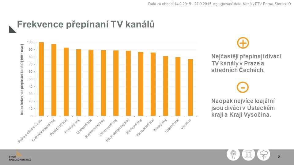 6 Frekvence přepínaní TV kanálů Nejčastěji přepínají diváci TV kanály v Praze a středních Čechách.