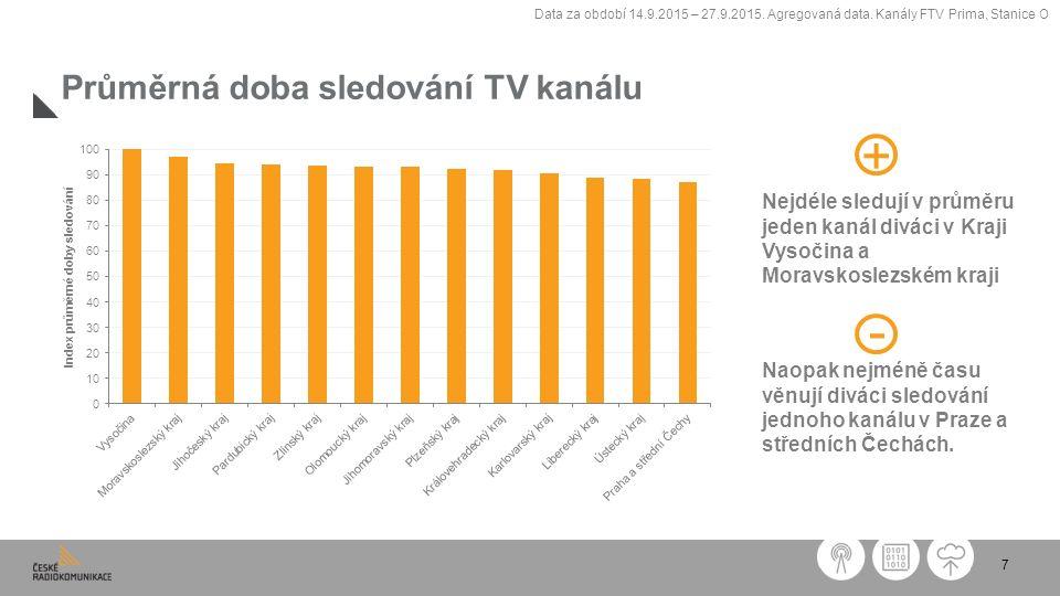 7 Průměrná doba sledování TV kanálu Nejdéle sledují v průměru jeden kanál diváci v Kraji Vysočina a Moravskoslezském kraji Naopak nejméně času věnují diváci sledování jednoho kanálu v Praze a středních Čechách.