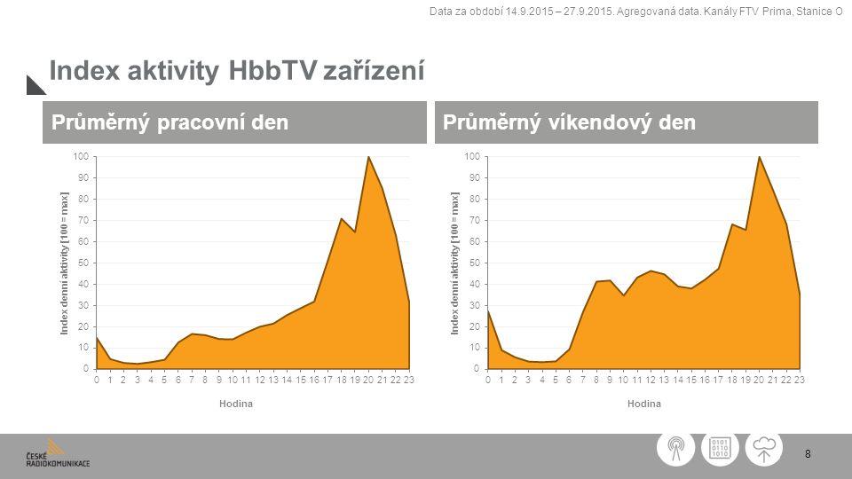 8 Index aktivity HbbTV zařízení Průměrný pracovní denPrůměrný víkendový den Data za období 14.9.2015 – 27.9.2015.