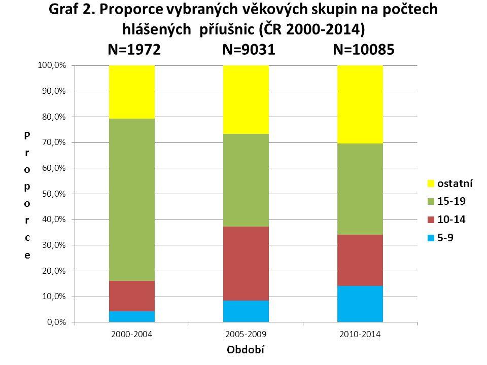 Graf 2. Proporce vybraných věkových skupin na počtech hlášených příušnic (ČR 2000-2014) N=1972 N=9031 N=10085
