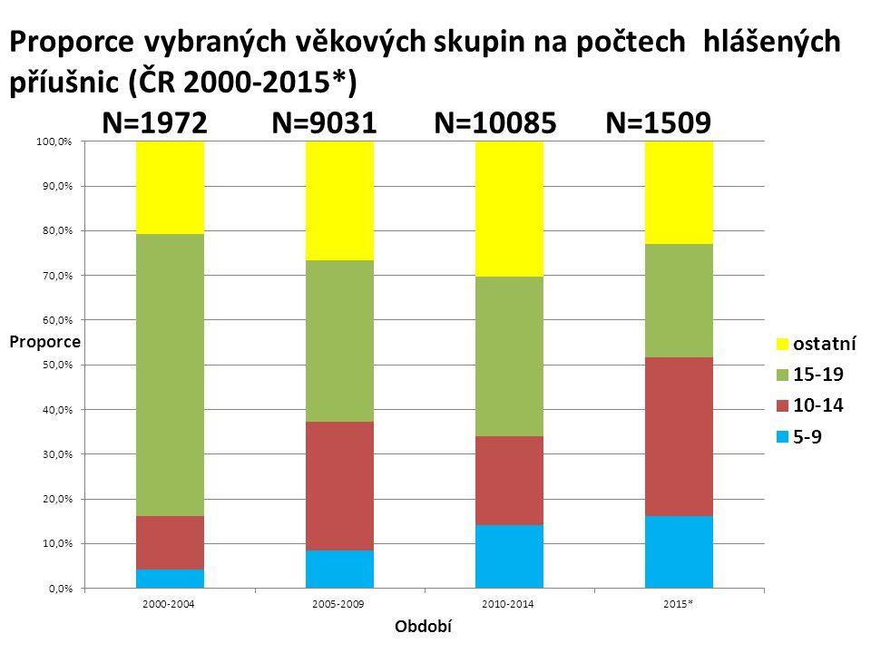 Proporce vybraných věkových skupin na počtech hlášených příušnic (ČR 2000-2015*) N=1972 N=9031 N=10085 N=1509