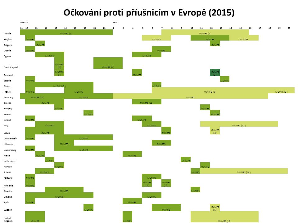 Očkování proti příušnicím v Evropě (2015) MonthsYears 11121314151617182123234567891011121314151617181935 AustriaMUMPS (1 )MUMPS (2 ) BelgiumMUMPS BulgariaMUMPS CroatiaMUMPS CyprusMUMPS Czech Republic MUMPS (3 )MUMPS (4 ) Denmark MUMPS (5 )MUMPS MUMPS (6 ) EstoniaMUMPS FinlandMUMPS (7 )MUMPS FranceMUMPS MUMPS (8 )MUMPS (9 ) GermanyMUMPS (10 )MUMPS GreeceMUMPSMUMPS (11 ) HungaryMUMPS IcelandMUMPS IrelandMUMPS ItalyMUMPS MUMPS (12 ) LatviaMUMPS MUMPS (13 ) LiechtensteinMUMPS LithuaniaMUMPS LuxembourgMUMPS MaltaMUMPS NetherlandsMUMPS NorwayMUMPS PolandMUMPS MUMPS (14 ) PortugalMUMPS RomaniaMUMPS MUMPS (15 ) SlovakiaMUMPS SloveniaMUMPS SpainMUMPS SwedenMUMPS MUMPS (16 ) United KingdomMUMPS MUMPS (17 )