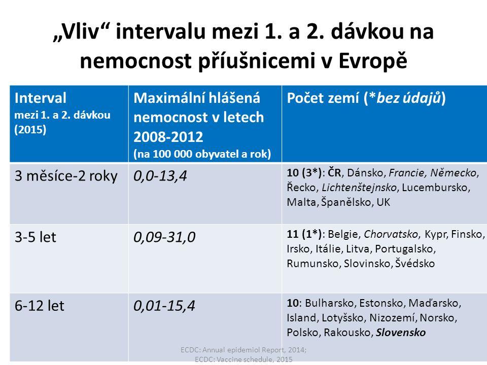 """""""Vliv"""" intervalu mezi 1. a 2. dávkou na nemocnost příušnicemi v Evropě Interval mezi 1. a 2. dávkou (2015) Maximální hlášená nemocnost v letech 2008-2"""