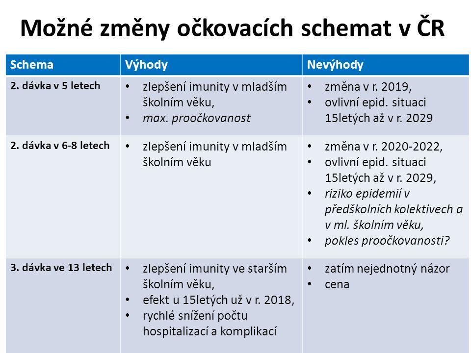 Možné změny očkovacích schemat v ČR SchemaVýhodyNevýhody 2. dávka v 5 letech zlepšení imunity v mladším školním věku, max. proočkovanost změna v r. 20