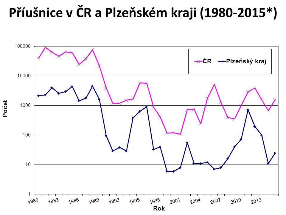 Příušnice v ČR a Plzeňském kraji (1980-2015*)
