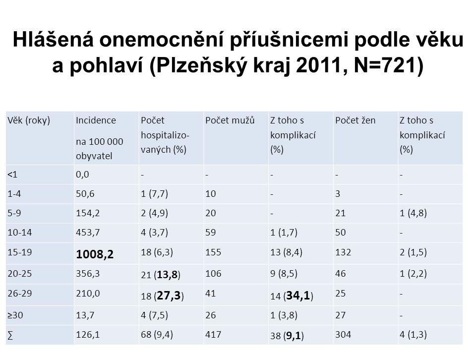 Hlášená onemocnění příušnicemi podle věku a pohlaví (Plzeňský kraj 2011, N=721) Věk (roky) Incidence na 100 000 obyvatel Počet hospitalizo- vaných (%) Počet mužů Z toho s komplikací (%) Počet žen Z toho s komplikací (%) <10,0----- 1-450,61 (7,7)10-3- 5-9154,22 (4,9)20-211 (4,8) 10-14453,74 (3,7)591 (1,7)50- 15-19 1008,2 18 (6,3)15513 (8,4)1322 (1,5) 20-25356,3 21 ( 13,8 ) 1069 (8,5)461 (2,2) 26-29210,0 18 ( 27,3 ) 41 14 ( 34,1 ) 25- ≥3013,74 (7,5)261 (3,8)27- ∑126,168 (9,4)417 38 ( 9,1 ) 3044 (1,3)