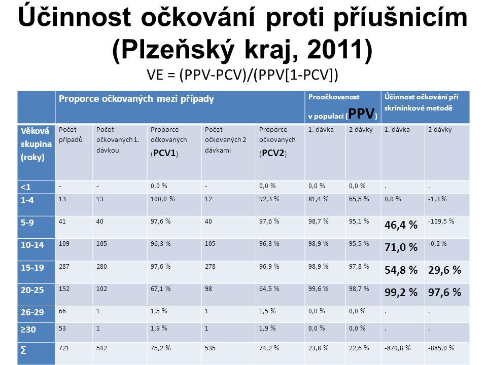 Účinnost očkování proti příušnicím (Plzeňský kraj, 2011) VE = (PPV-PCV)/(PPV[1-PCV]) Proporce očkovaných mezi případy Proočkovanost v populaci ( PPV ) Účinnost očkování při skríninkové metodě Věková skupina (roky) Počet případů Počet očkovaných 1.