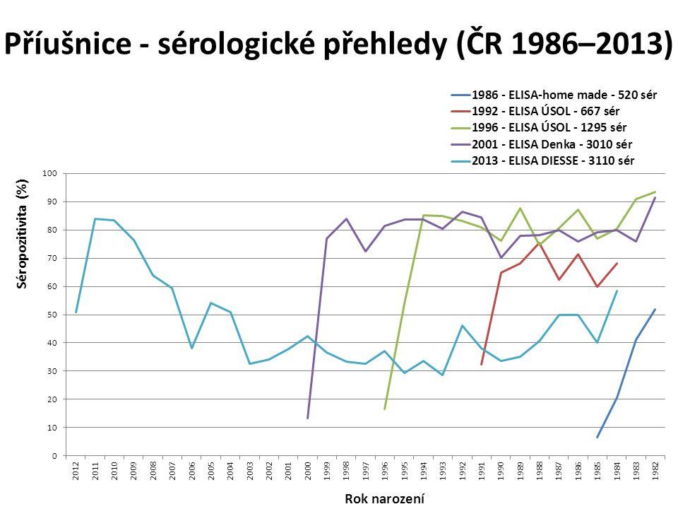 Příušnice - sérologické přehledy (ČR 1986–2013)