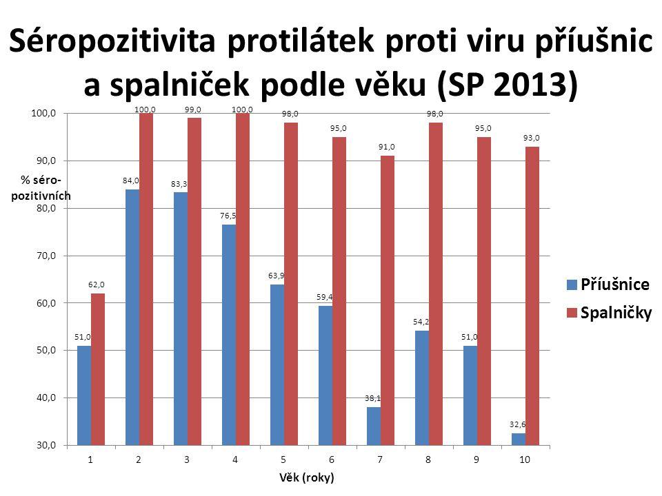 Séropozitivita protilátek proti viru příušnic a spalniček podle věku (SP 2013)