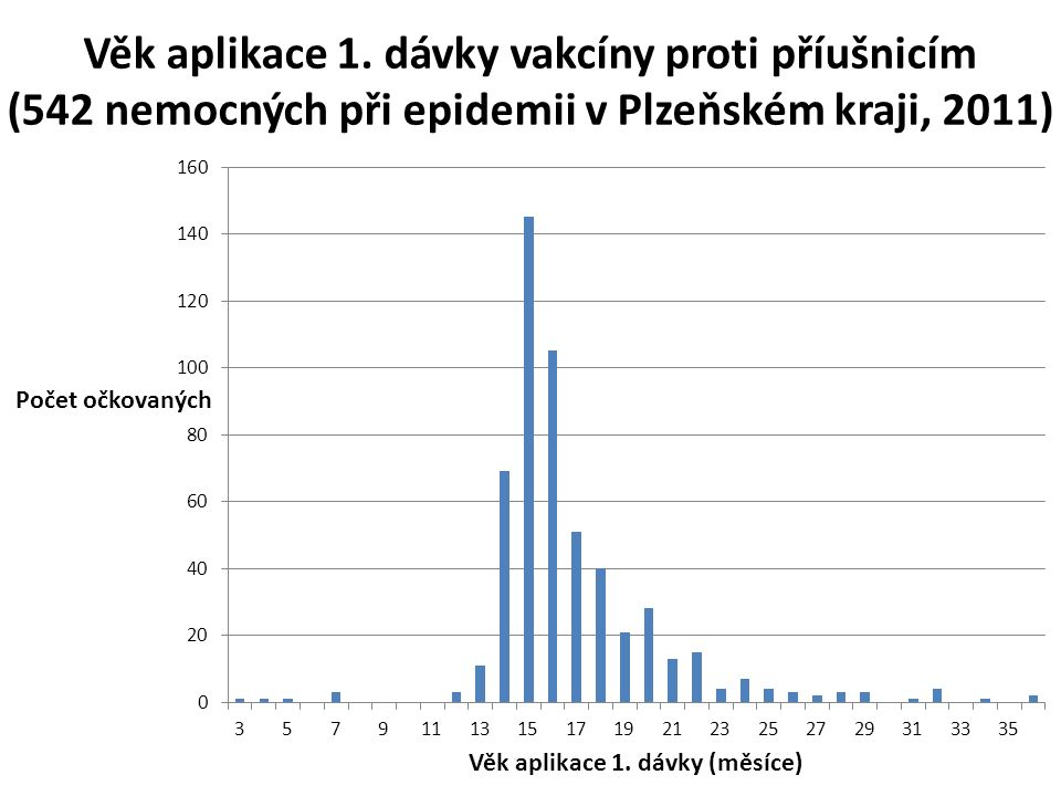 Věk aplikace 1. dávky vakcíny proti příušnicím (542 nemocných při epidemii v Plzeňském kraji, 2011)