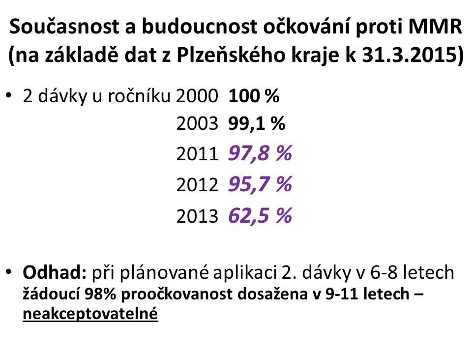Současnost a budoucnost očkování proti MMR (na základě dat z Plzeňského kraje k 31.3.2015) 2 dávky u ročníku 2000 100 % 2003 99,1 % 2011 97,8 % 2012 95,7 % 2013 62,5 % Odhad: při plánované aplikaci 2.