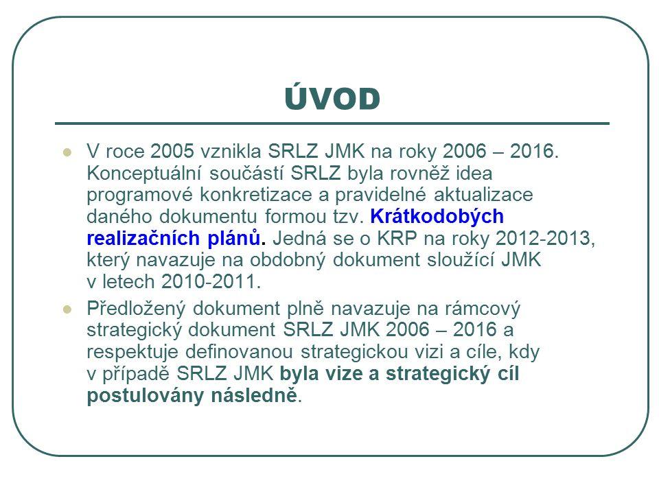ÚVOD V roce 2005 vznikla SRLZ JMK na roky 2006 – 2016.