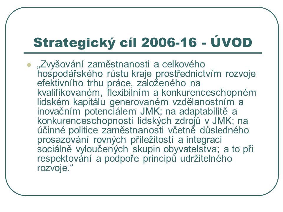"""Strategický cíl 2006-16 - ÚVOD """"Zvyšování zaměstnanosti a celkového hospodářského růstu kraje prostřednictvím rozvoje efektivního trhu práce, založeného na kvalifikovaném, flexibilním a konkurenceschopném lidském kapitálu generovaném vzdělanostním a inovačním potenciálem JMK; na adaptabilitě a konkurenceschopnosti lidských zdrojů v JMK; na účinné politice zaměstnanosti včetně důsledného prosazování rovných příležitostí a integraci sociálně vyloučených skupin obyvatelstva; a to při respektování a podpoře principů udržitelného rozvoje."""