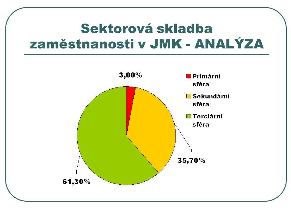 Sektorová skladba zaměstnanosti v JMK - ANALÝZA