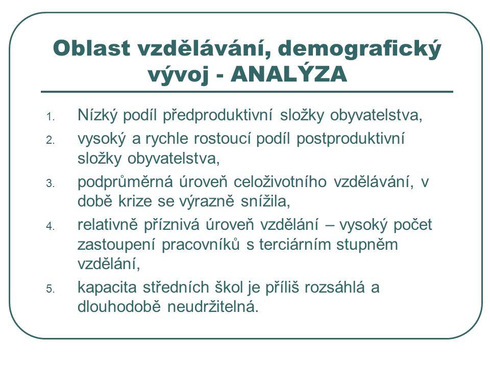 Oblast vzdělávání, demografický vývoj - ANALÝZA 1.
