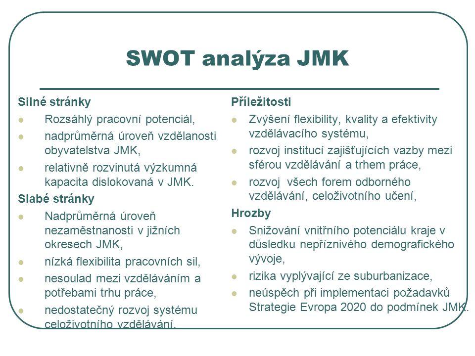 SWOT analýza JMK Silné stránky Rozsáhlý pracovní potenciál, nadprůměrná úroveň vzdělanosti obyvatelstva JMK, relativně rozvinutá výzkumná kapacita dislokovaná v JMK.