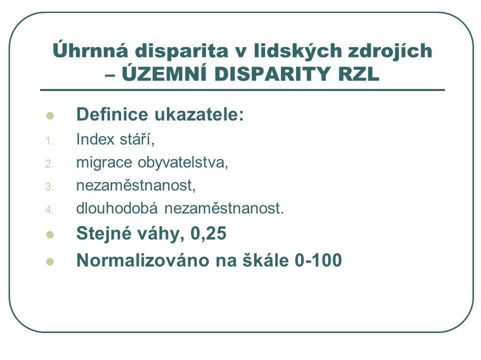 Úhrnná disparita v lidských zdrojích – ÚZEMNÍ DISPARITY RZL Definice ukazatele: 1.