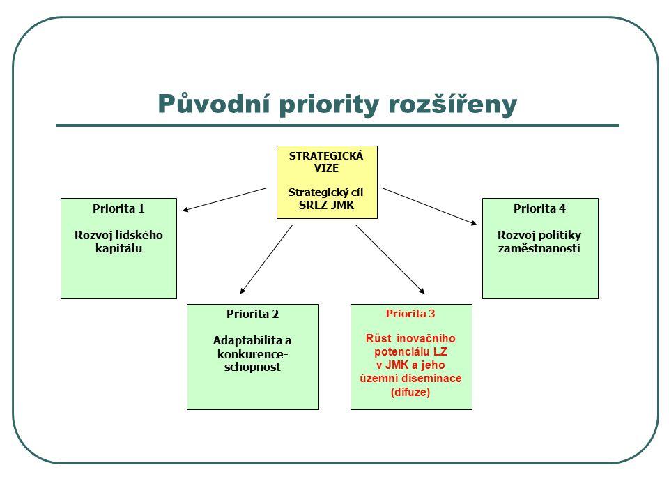 Původní priority rozšířeny STRATEGICKÁ VIZE Strategický cíl SRLZ JMK Priorita 1 Rozvoj lidského kapitálu Priorita 2 Adaptabilita a konkurence- schopnost Priorita 3 Růst inovačního potenciálu LZ v JMK a jeho územní diseminace (difuze) Priorita 4 Rozvoj politiky zaměstnanosti