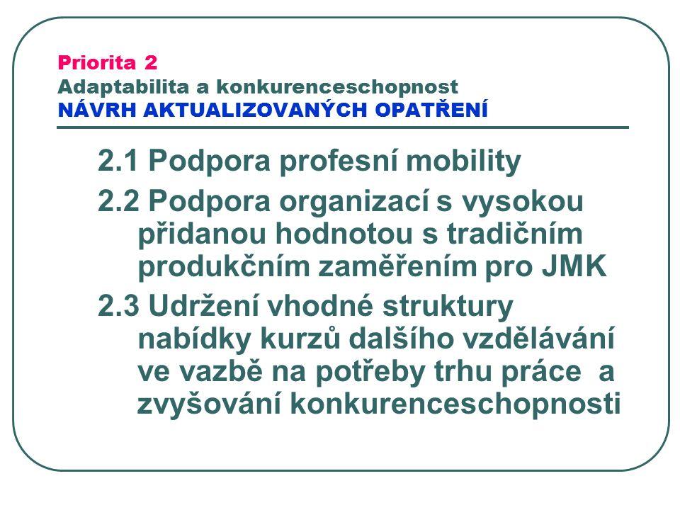 Priorita 2 Adaptabilita a konkurenceschopnost NÁVRH AKTUALIZOVANÝCH OPATŘENÍ 2.1 Podpora profesní mobility 2.2 Podpora organizací s vysokou přidanou hodnotou s tradičním produkčním zaměřením pro JMK 2.3 Udržení vhodné struktury nabídky kurzů dalšího vzdělávání ve vazbě na potřeby trhu práce a zvyšování konkurenceschopnosti