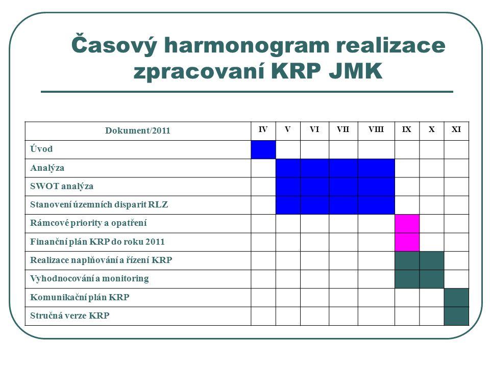 Časový harmonogram realizace zpracovaní KRP JMK Dokument/2011 IVVVIVIIVIIIIXXXI Úvod Analýza SWOT analýza Stanovení územních disparit RLZ Rámcové priority a opatření Finanční plán KRP do roku 2011 Realizace naplňování a řízení KRP Vyhodnocování a monitoring Komunikační plán KRP Stručná verze KRP