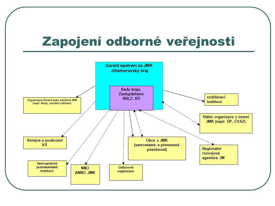 Zapojení odborné veřejnosti Organizace z ř ízené nebo zalo ž ené JMK (nap ř.