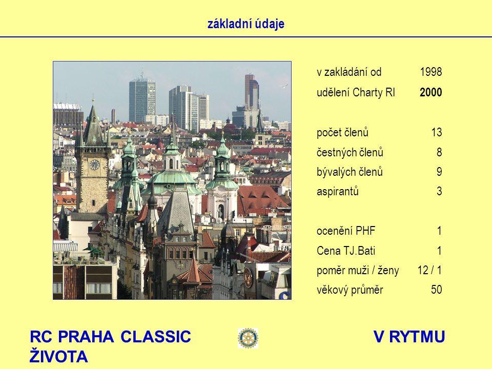 RC PRAHA CLASSIC V RYTMU ŽIVOTA místa schůzek 2000 – 2001 restaurace U krále Václava IV.