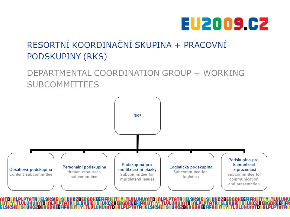 RESORTNÍ KOORDINAČNÍ SKUPINA + PRACOVNÍ PODSKUPINY (RKS) DEPARTMENTAL COORDINATION GROUP + WORKING SUBCOMMITTEES RKS Obsahová podskupina Content subcommittee Personální podskupina Human resources subcommittee Podskupina pro multilaterální otázky Subcommittee for multilateral issues Logistická podskupina Subcommittee for logistics Podskupina pro komunikaci a prezentaci Subcommittee for communication and presentation