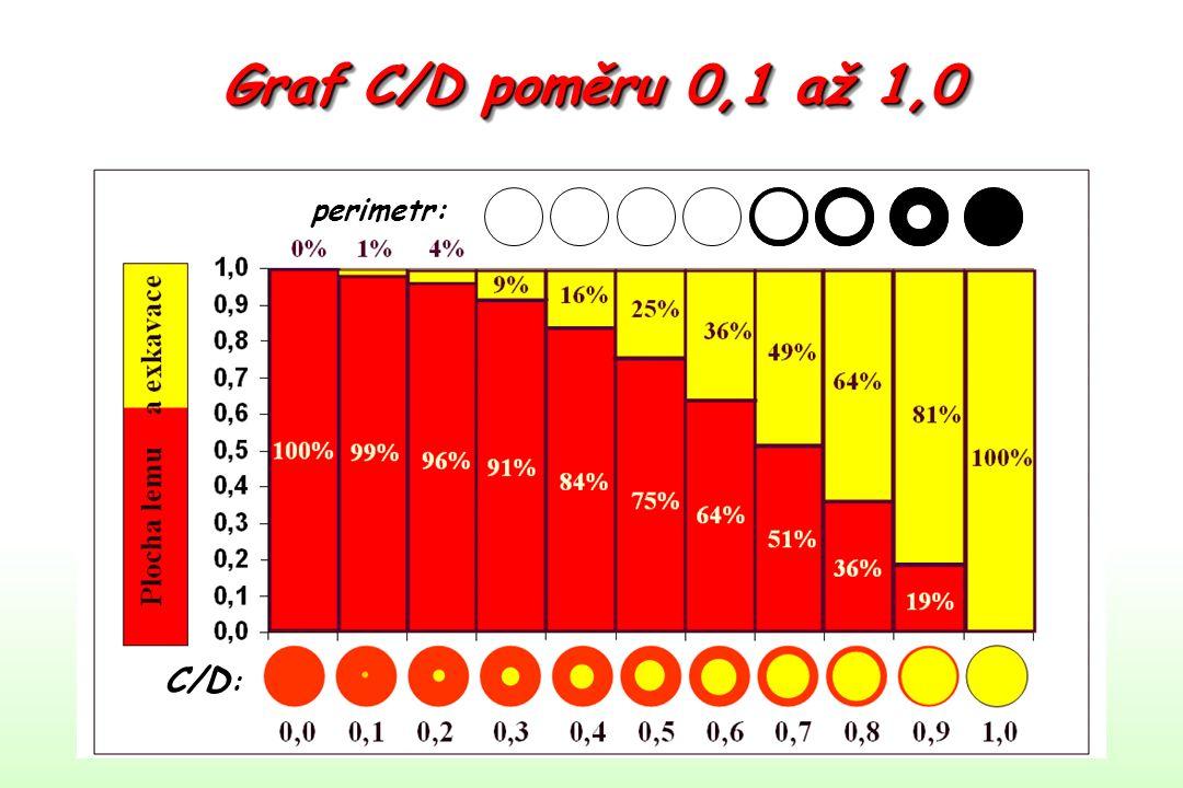 Graf C/D poměru 0,1 až 1,0 perimetr: C/D :