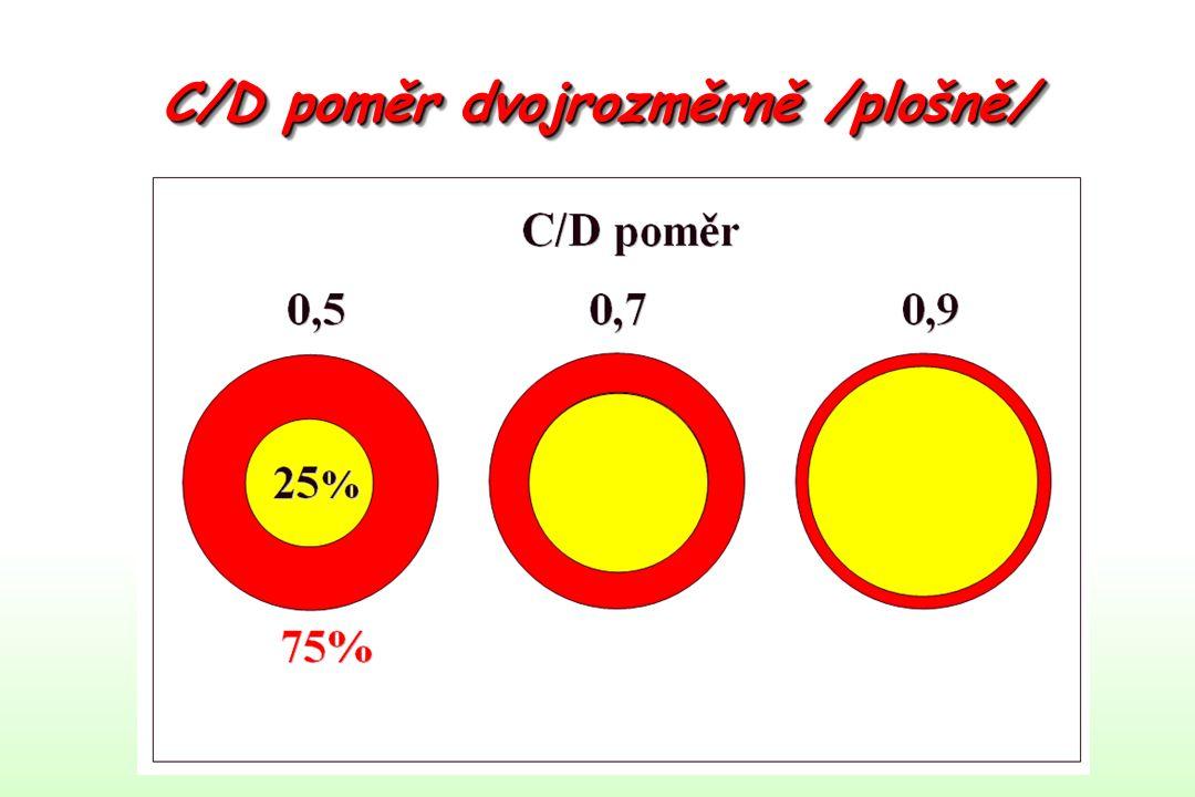 C/D poměr dvojrozměrně /plošně/