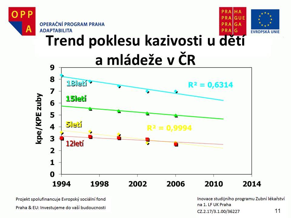11 Trend poklesu kazivosti u dětí a mládeže v ČR 18letí 15letí 5letí 12letí