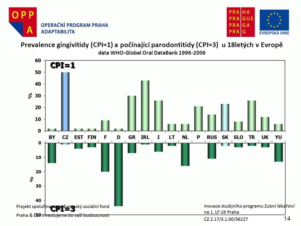 14 Prevalence gingivitidy (CPI=1) a počínající parodontitidy (CPI=3) u 18letých v Evropě data WHO-Global Oral DataBank 1996-2006 CPI=1 CPI=3