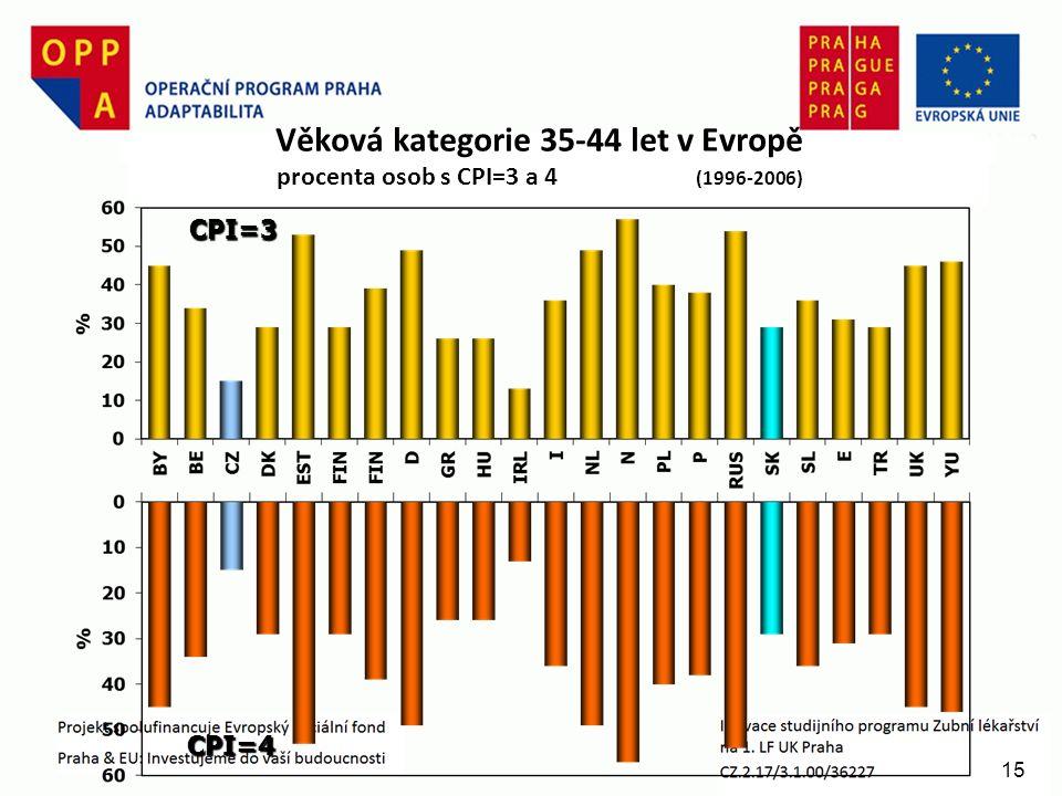 15 Věková kategorie 35-44 let v Evropě procenta osob s CPI=3 a 4 (1996-2006) CPI=3 CPI=4