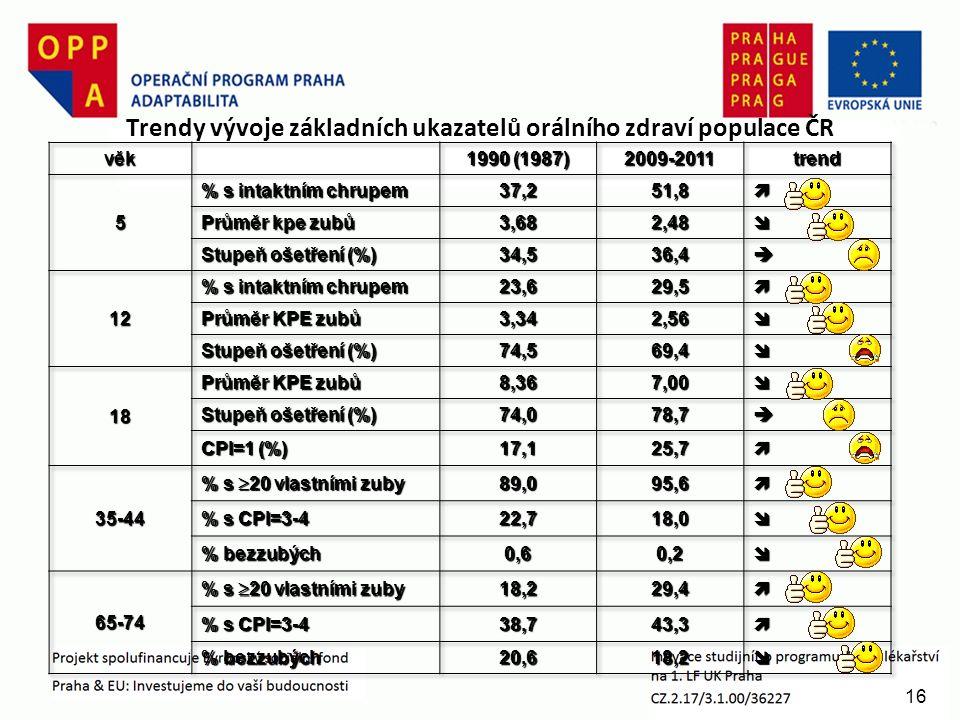 16 Trendy vývoje základních ukazatelů orálního zdraví populace ČR