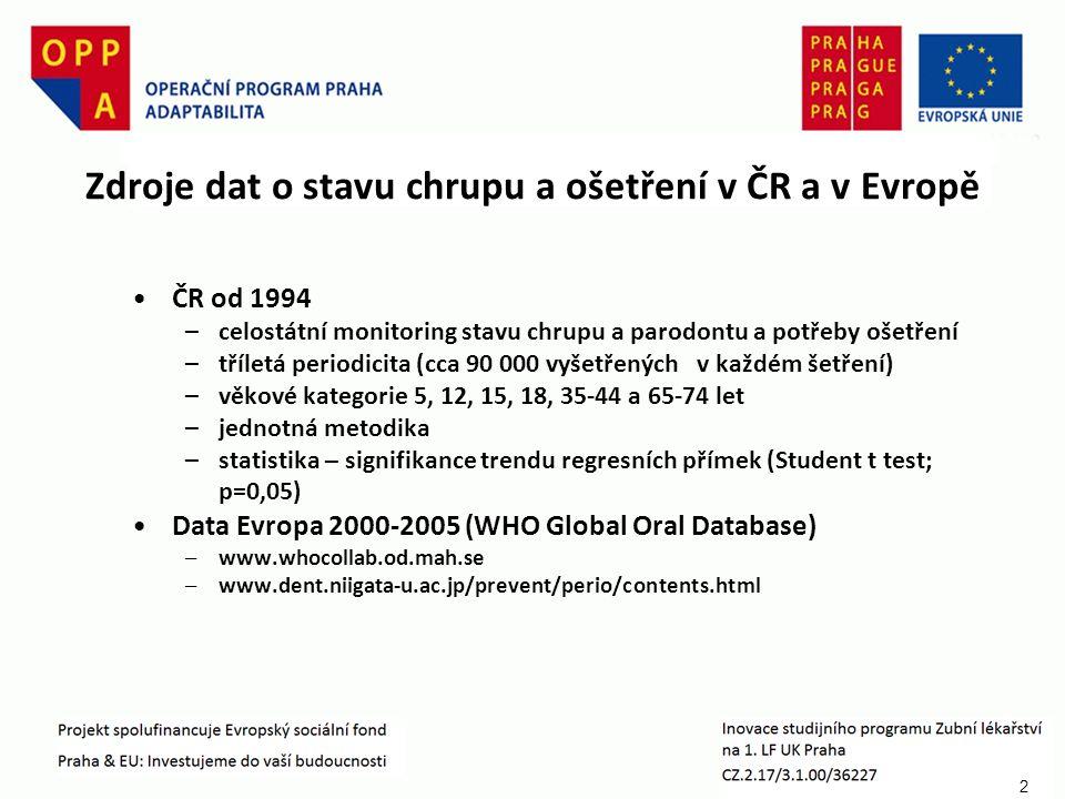 2 Zdroje dat o stavu chrupu a ošetření v ČR a v Evropě ČR od 1994 –celostátní monitoring stavu chrupu a parodontu a potřeby ošetření –tříletá periodicita (cca 90 000 vyšetřených v každém šetření) –věkové kategorie 5, 12, 15, 18, 35-44 a 65-74 let –jednotná metodika –statistika – signifikance trendu regresních přímek (Student t test; p=0,05) Data Evropa 2000-2005 (WHO Global Oral Database) –www.whocollab.od.mah.se –www.dent.niigata-u.ac.jp/prevent/perio/contents.html