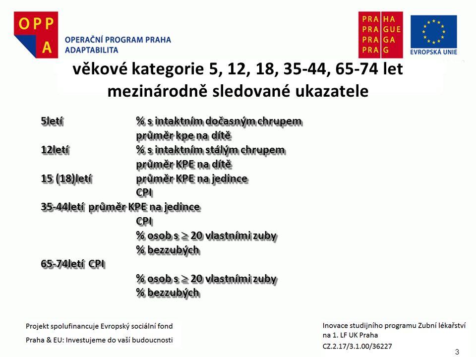 3 věkové kategorie 5, 12, 18, 35-44, 65-74 let mezinárodně sledované ukazatele 5letí% s intaktním dočasným chrupem průměr kpe na dítě 12letí% s intaktním stálým chrupem průměr KPE na dítě 15 (18)letíprůměr KPE na jedince CPI 35-44letíprůměr KPE na jedince CPI % osob s  20 vlastními zuby % bezzubých 65-74letíCPI % osob s  20 vlastními zuby % bezzubých 5letí% s intaktním dočasným chrupem průměr kpe na dítě 12letí% s intaktním stálým chrupem průměr KPE na dítě 15 (18)letíprůměr KPE na jedince CPI 35-44letíprůměr KPE na jedince CPI % osob s  20 vlastními zuby % bezzubých 65-74letíCPI % osob s  20 vlastními zuby % bezzubých