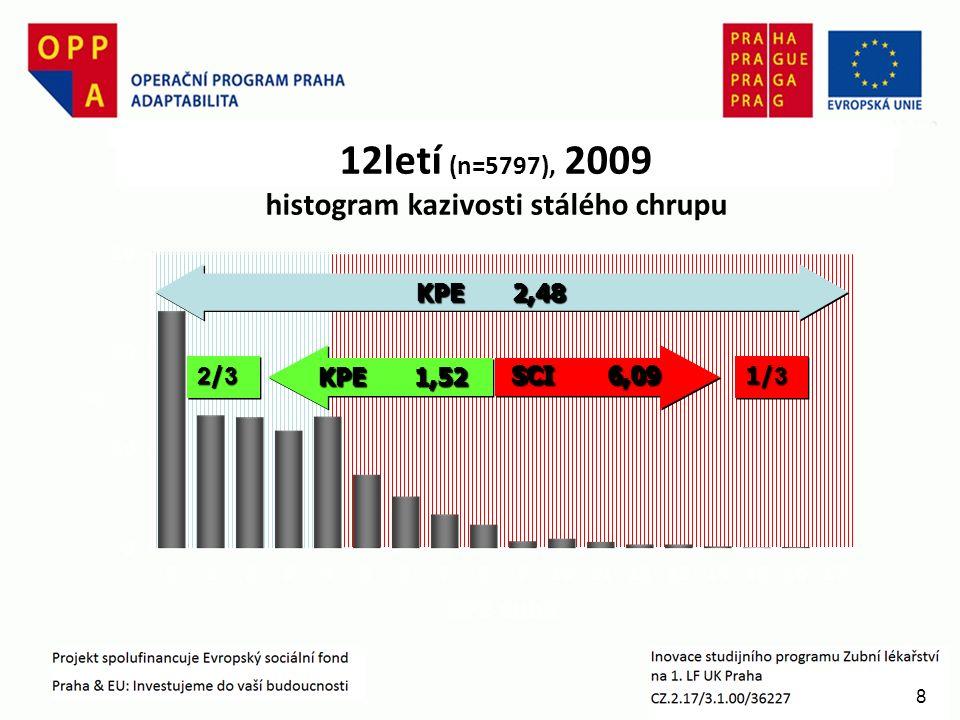 8 12letí (n=5797), 2009 histogram kazivosti stálého chrupu KPE2,48 KPE1,52 SCI6,09 2/32/32/32/3 2/32/32/32/3 1/ 3