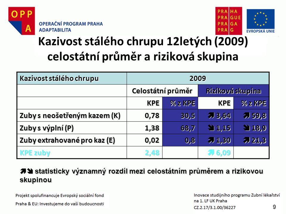 9 Kazivost stálého chrupu 12letých (2009) celostátní průměr a riziková skupina Kazivost stálého chrupu 2009 Celostátní průměr Riziková skupina KPE % z KPE KPE Zuby s neošetřeným kazem (K) 0,7830,5  3,64  59,8 Zuby s výplní (P) 1,3868,7  1,15  18,9  18,9 Zuby extrahované pro kaz (E) 0,020,8  1,30  21,3 KPE zuby 2,48  6,09  statisticky významný rozdíl mezi celostátním průměrem a rizikovou skupinou