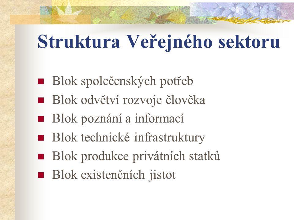 Struktura Veřejného sektoru Blok společenských potřeb Blok odvětví rozvoje člověka Blok poznání a informací Blok technické infrastruktury Blok produkce privátních statků Blok existenčních jistot