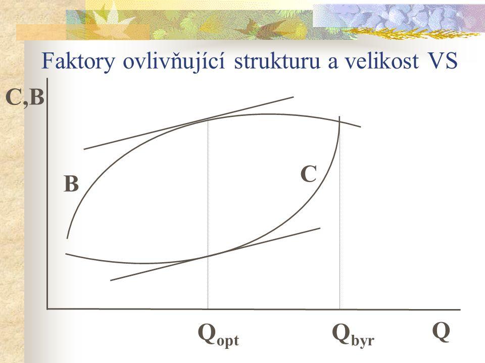 Faktory ovlivňující strukturu a velikost VS Q byr Q Q opt C B C,B