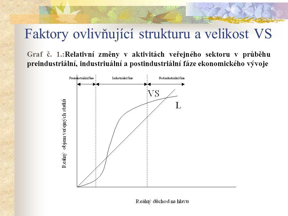 Faktory ovlivňující strukturu a velikost VS Graf č. 1.:Relativní změny v aktivitách veřejného sektoru v průběhu preindustriální, industriuální a posti